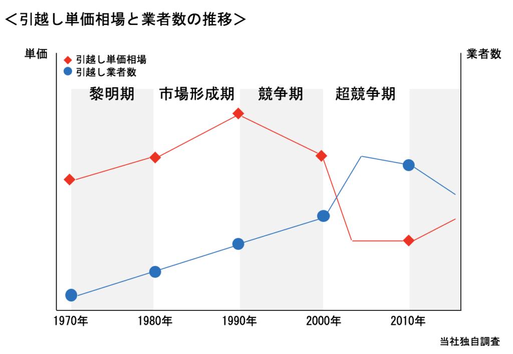 引越し単価相場と業者数の推移