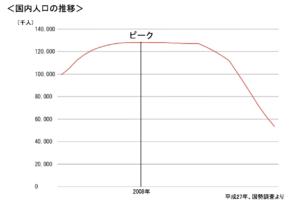 国内人口の推移