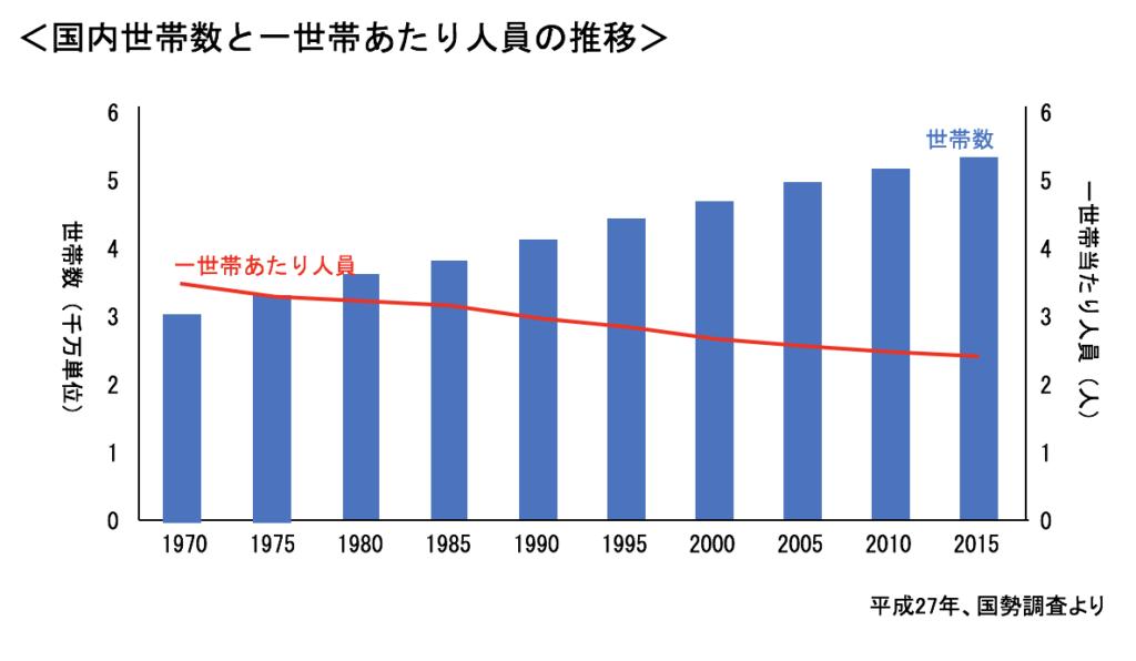 国内世帯数と一世帯あたり人員の推移