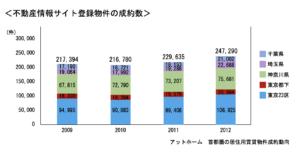 不動産情報サイト登録物件の成約数