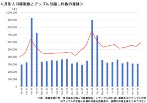月別人口移動数とアップル引越し件数の推移