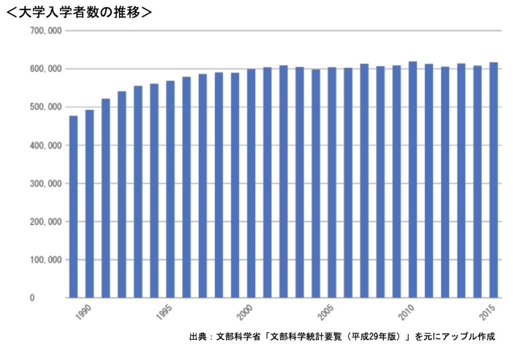 大学入学数の推移