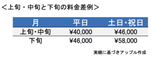 上旬・中旬と下旬の料金差例