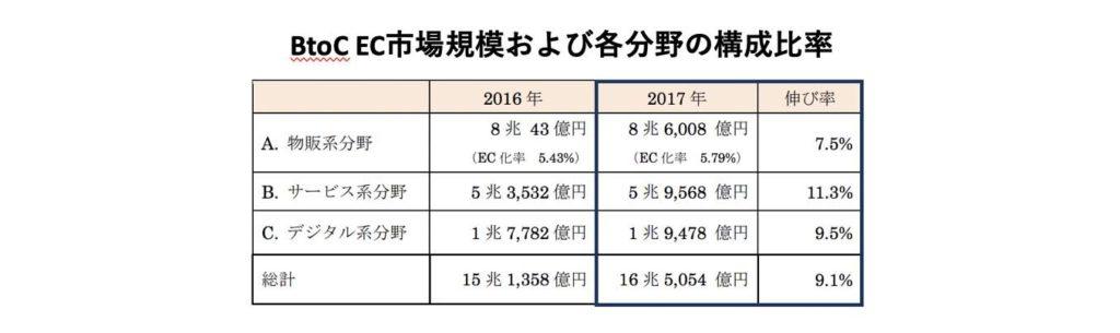 BtoCEC市場規模