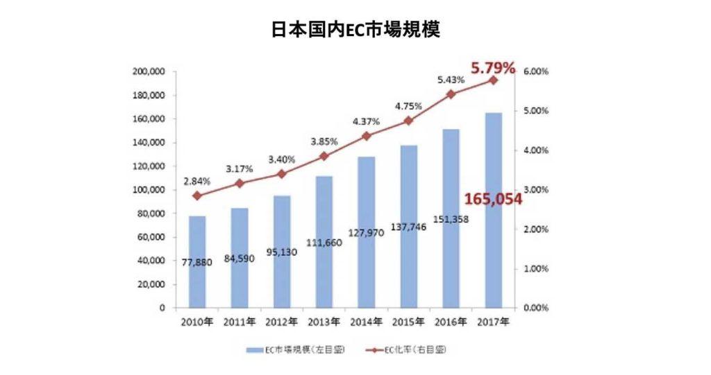 日本国内EC市場規模