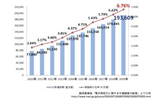 電子商取引に関する市場調査の結果
