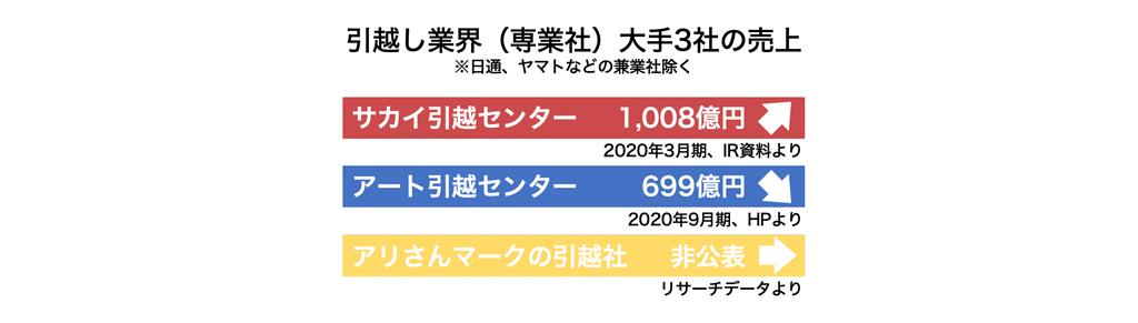 <2020年 最新版>引越し業界トップ3企業の動向を探る